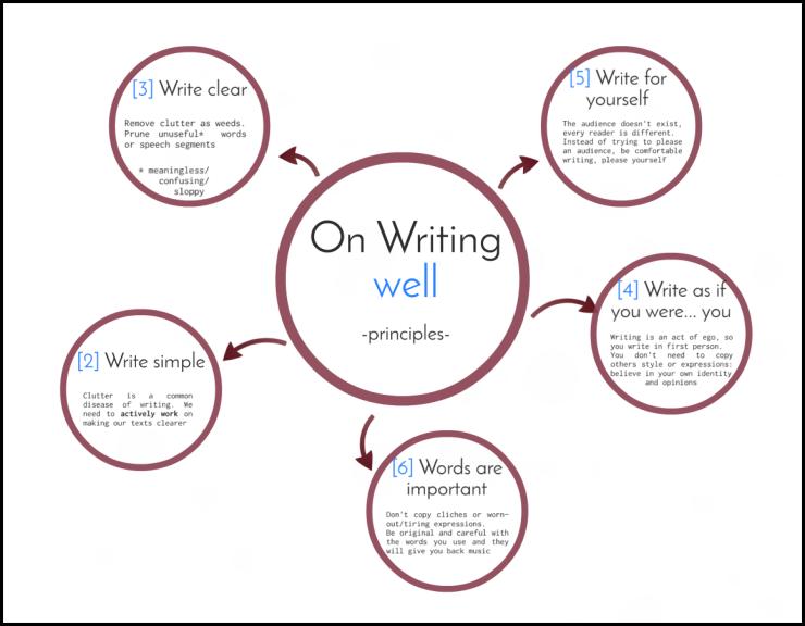 on Writing Well summary. section 1 'Principles' Raúl Antón Cuadrado